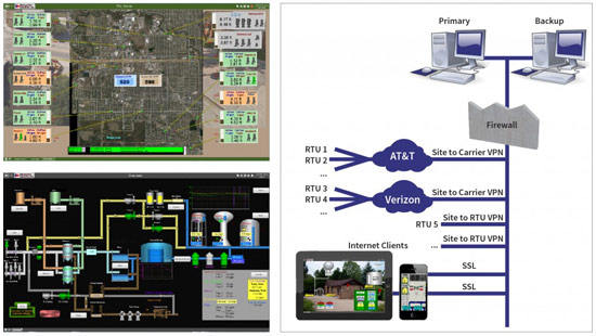 Municipal Pump Control Cloud SCADA Demo Screen