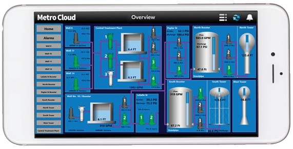 Cloud SCADA Pump Control - Phone Display Demo